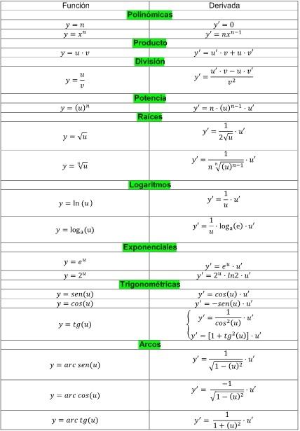 Derivadas Tabla pdf ejemplos y explicación